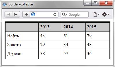 Вид таблицы при использовании свойства border-collapse